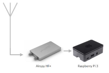 Airspy HF+とRaspberry Pi 3でFT8 – Spinor Lab